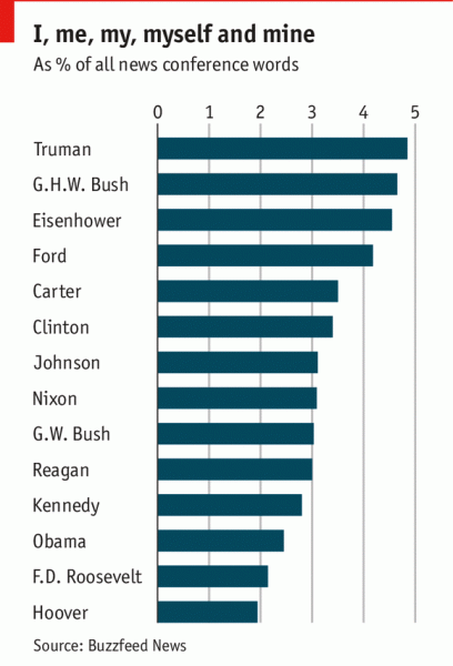 Барак Обама и др. президенты