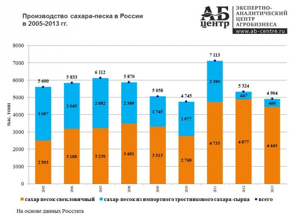 Russian_Shugar _Market_5