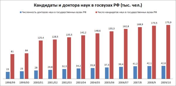 Кандидаты и доктора наук в РФ