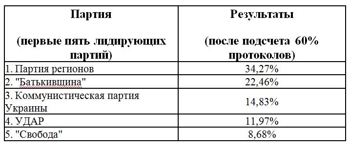 Украина-выборы в раду