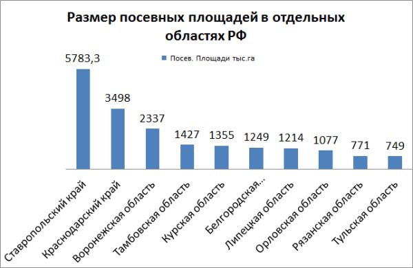 Посевные площади в РФ