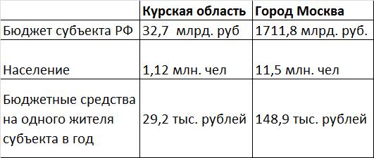 Москва и КУрская область