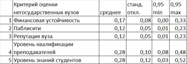 критерии оценки негвузов-2