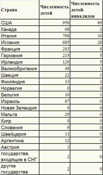 Статистика усыновлений по странам