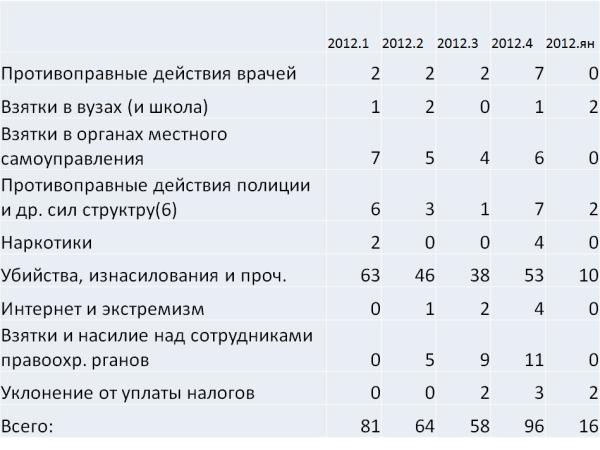 Итоги работы Следственного комитета в 2012 году