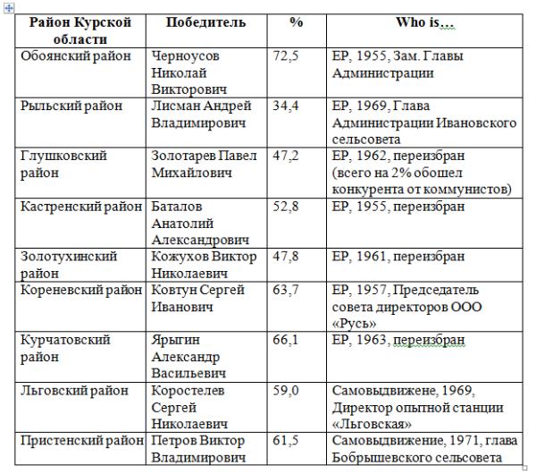 Курск-1