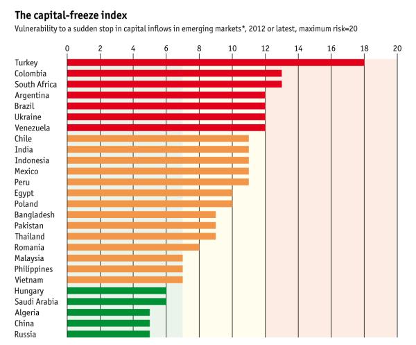Индекс свободы капитала