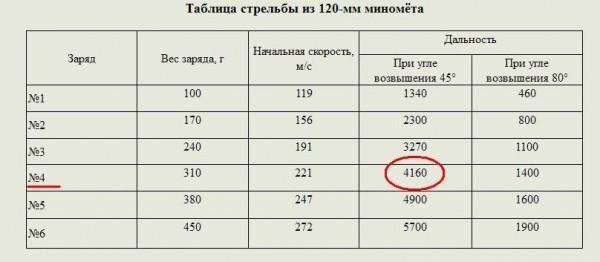 Максимальная дальность стрельбы - 4270 метров