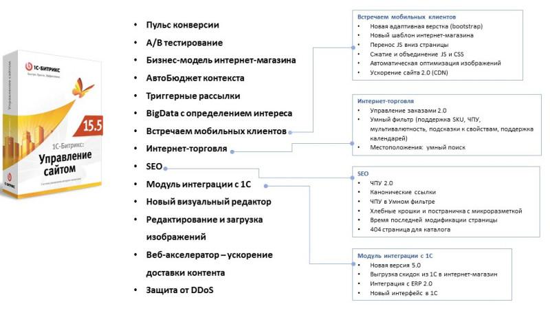 1С-Битрикс: Управление сайтом 15.5
