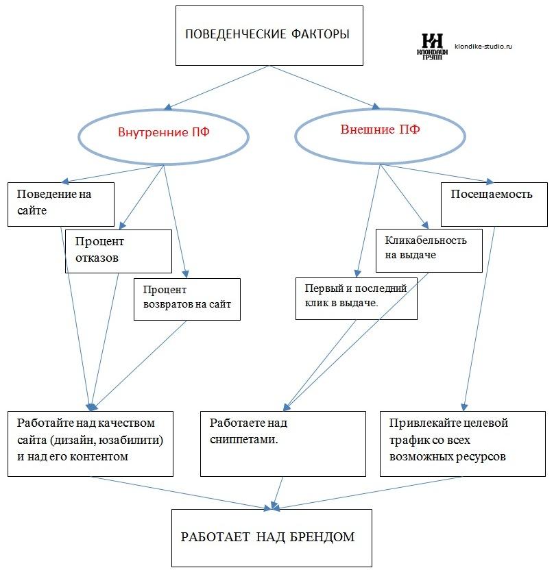 Анализ поведенческих факторов сайта сайт компании ооо русь