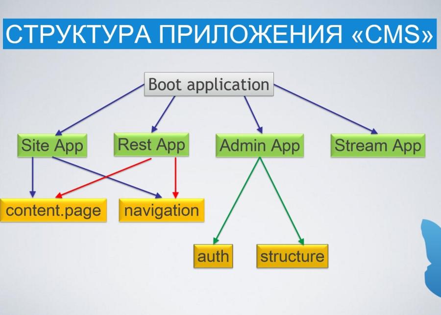 """Структура приложения \\""""CMS\\"""""""