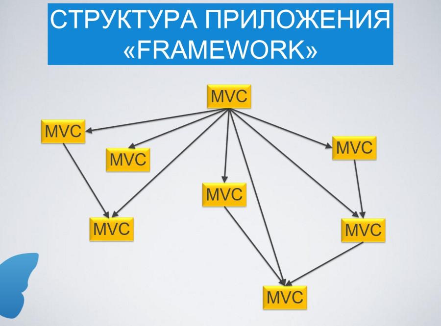 """Структура приложения \\""""Framework\\"""""""