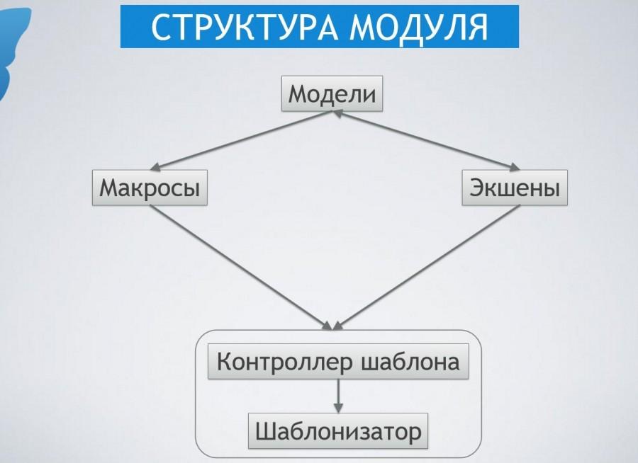 Структура модуля 2