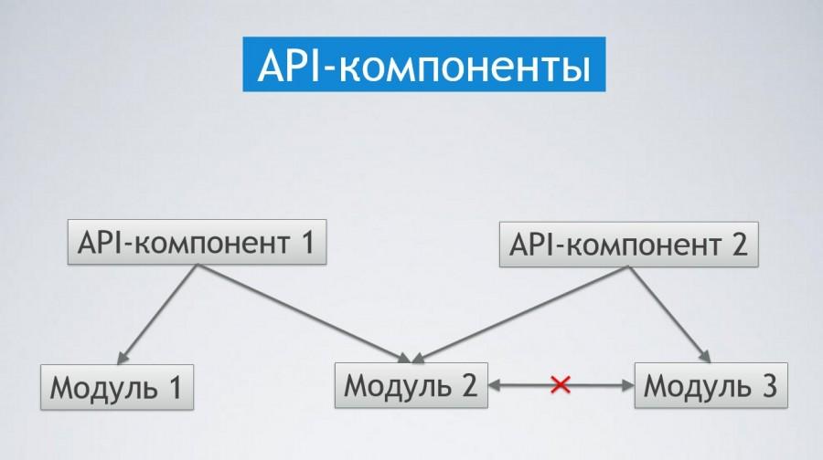 API компоненты