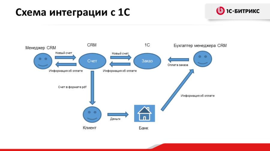 CRM: Интеграция счетов и каталога с 1С