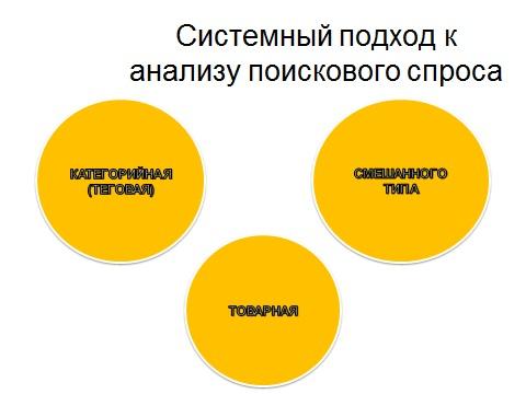 Системный подход к анализу поискового спроса