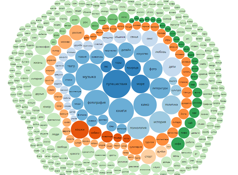 2014-04-15 интересы блогеров