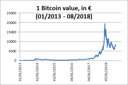Источник изображения: https://commons.wikimedia.org/wiki/File:Bitcoin_value_in_euros_since_2013.png