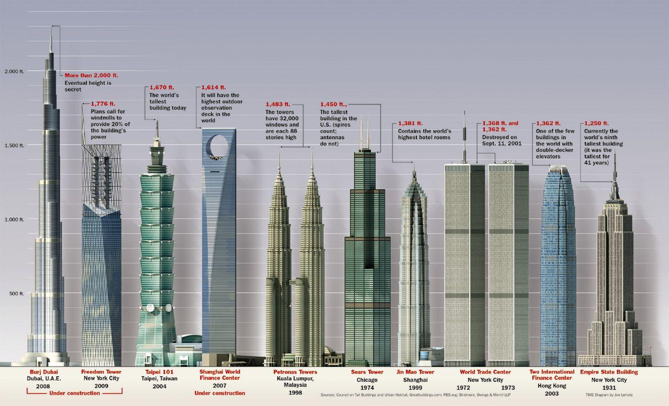 Самые высокие здания мира