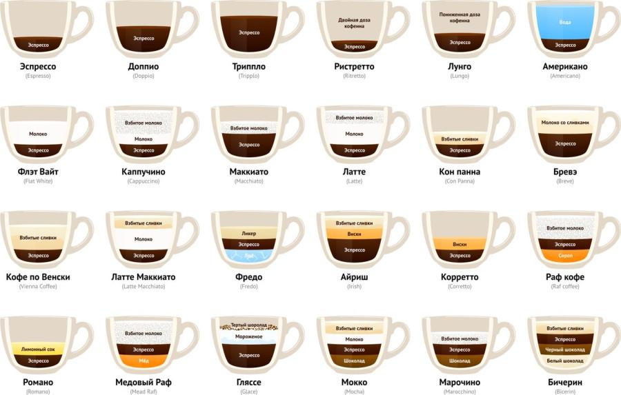 Почти все рецепты кофе