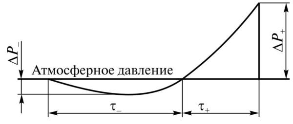 Профиль давления