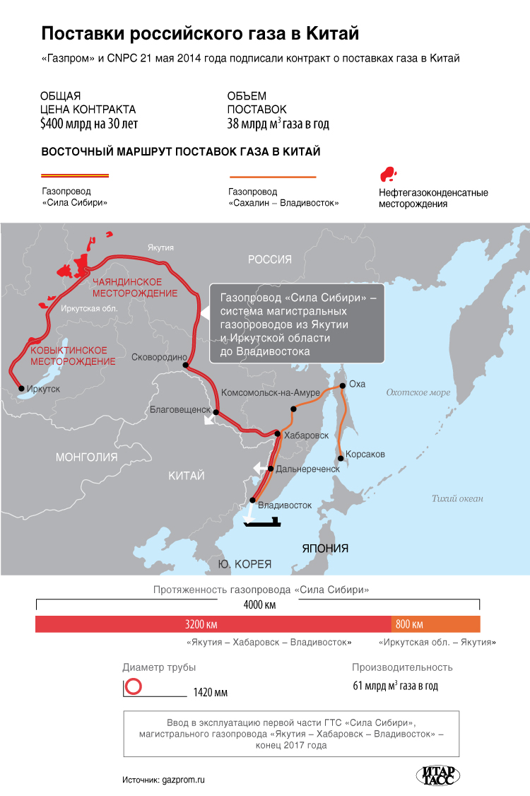 Putin_2014_05_21_Beijing_04_Sila_Sibiri_gas_pipe_ITAR-TASS
