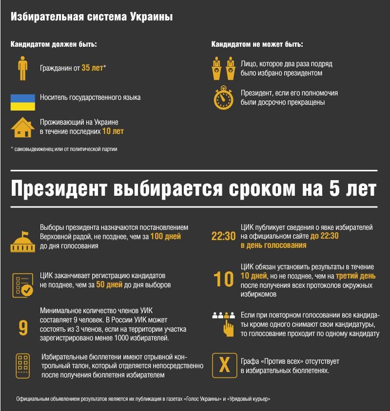 map_Ukraine_2014_05_25_Kommersant_16_electoral_system