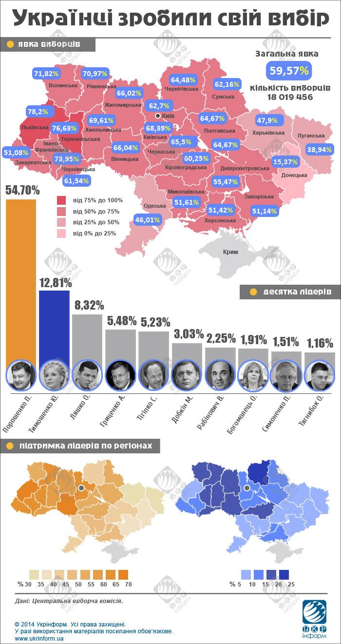 Poroshenko_Pyotr_Alexeevich_2014_05_25_president_elected_www_ukrinform_ua