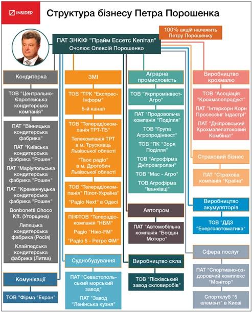 Poroshenko_Pyotr_Alexeevich_2014_05_30_his_business_www_korrespondent_net