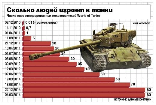 Wargaming.net_2014_07_22_Skolko_lyudei_igraet_v_World_of_Tanks