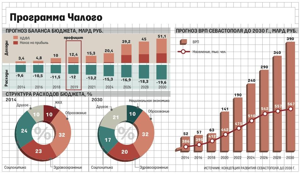 Chaliy_Alexey_Mikhailovich_2014_08_12_Sevastopol_2014-2030_Chaliy_programme_Vedomosti