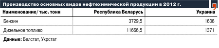 oil_Belarus_Petrochemistry_Lizan_Ivan_Odnako_2013_10_21_1_UA_BY_production