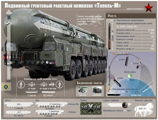 """""""Тополь М"""" (РТ-2ПМ2,"""