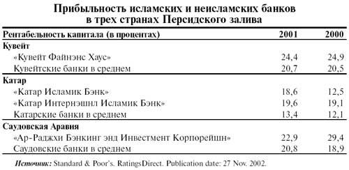 Zhuravlyov_Andrey_Yuryevich_2003_Otechestvennie_zapiski_No5_3_Islamic_Non-Islamic_banks_profits