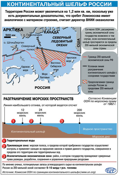 map_Arctic_borders_Vozdushno-kosmicheskaya_oborona_2008_No6_Russia_shelf