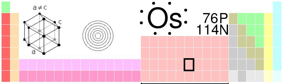 Osmium_in_the_Periodic_table