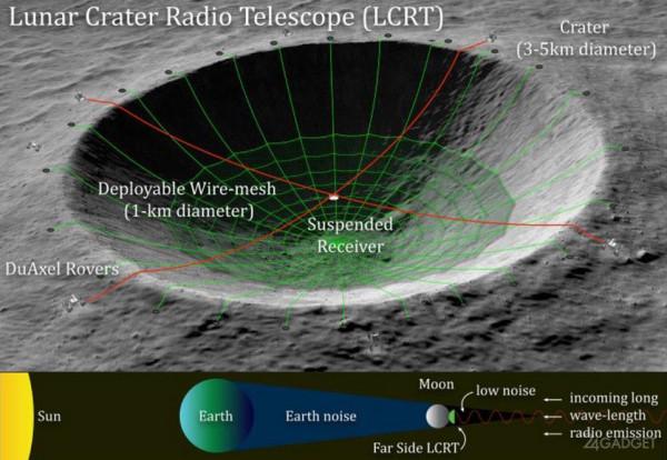 На темной стороне Луны появится телескоп NASA
