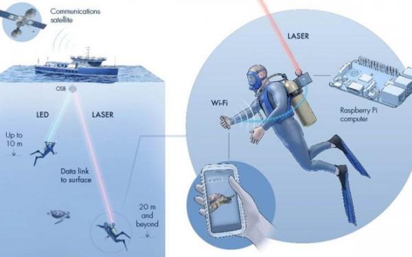 В Саудовской Аравии разработана беспроводная система передачи данных под водой