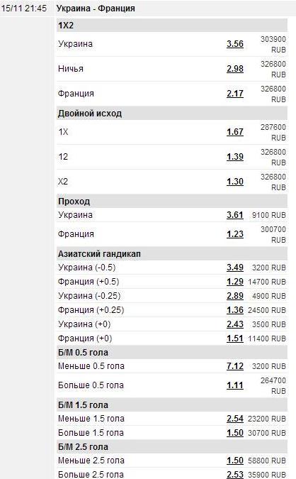 ставка Украина Франция 2