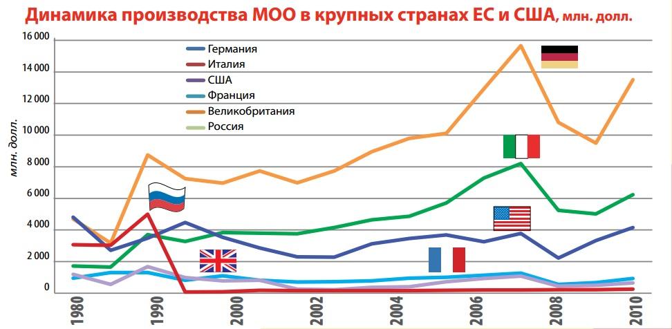 Динамика производства МОО в млн долл.