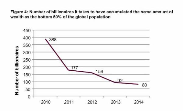 billionar