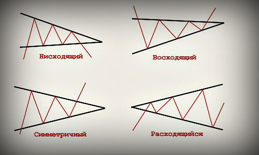 Индикатор графических фигур форекс