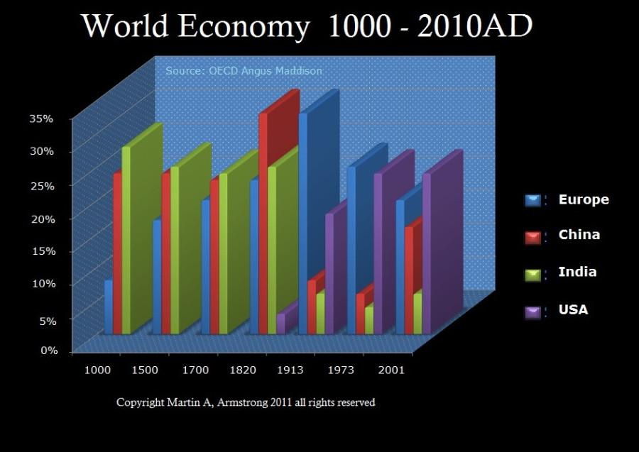 вся экономика 1000 назад была торговлей...