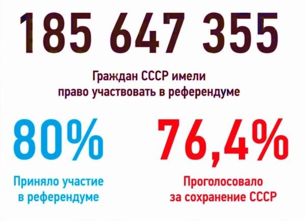 Результаты Референдума СССР  17 марта 1991 года