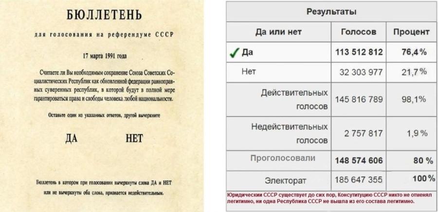 Народ проголосовал 17 марта 1991 года за СССР