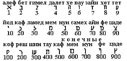 евреейское письмо