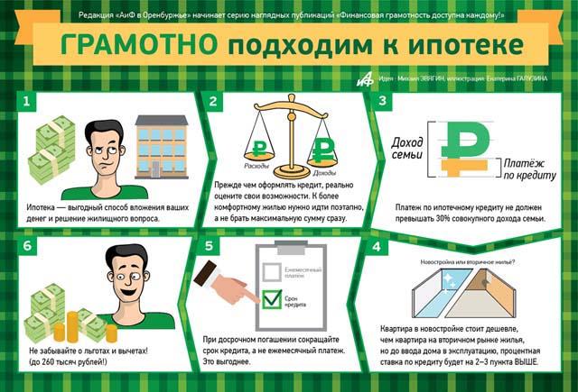 Ипотека и ипотечный кредит в России