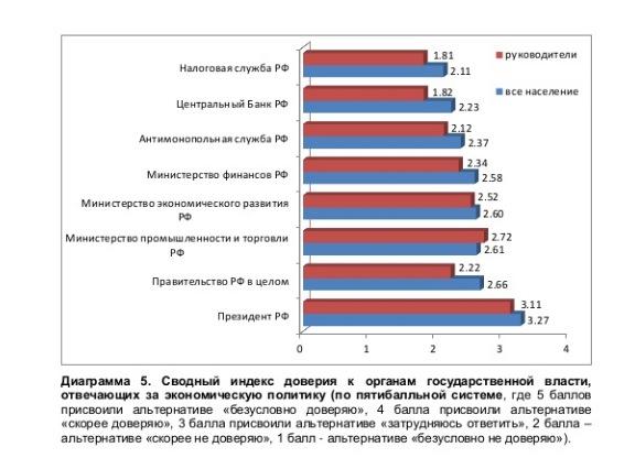 Индекс доверия к органам власти ниже плинтуса