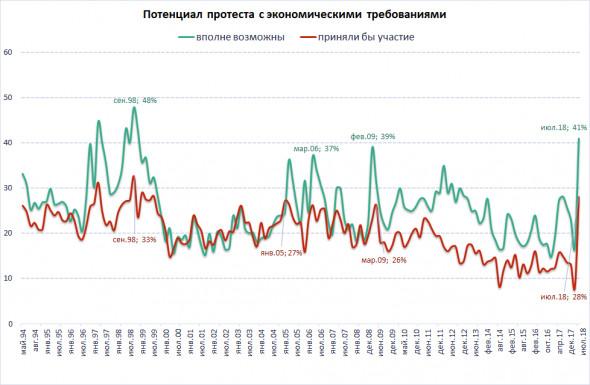 Благодаря усилиям Кудрина и Медведева протестные настроения достигли максимума со времен дефолта