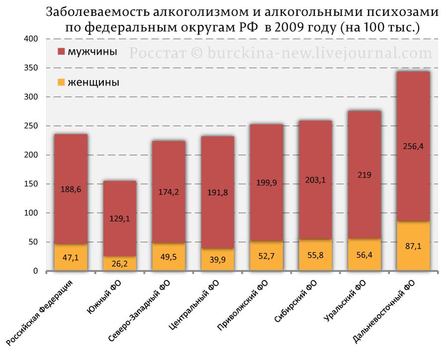 Самые пьющие города и регионы России